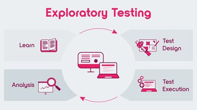 How to use exploratory testing to reconnoiter the terra incognita of your system