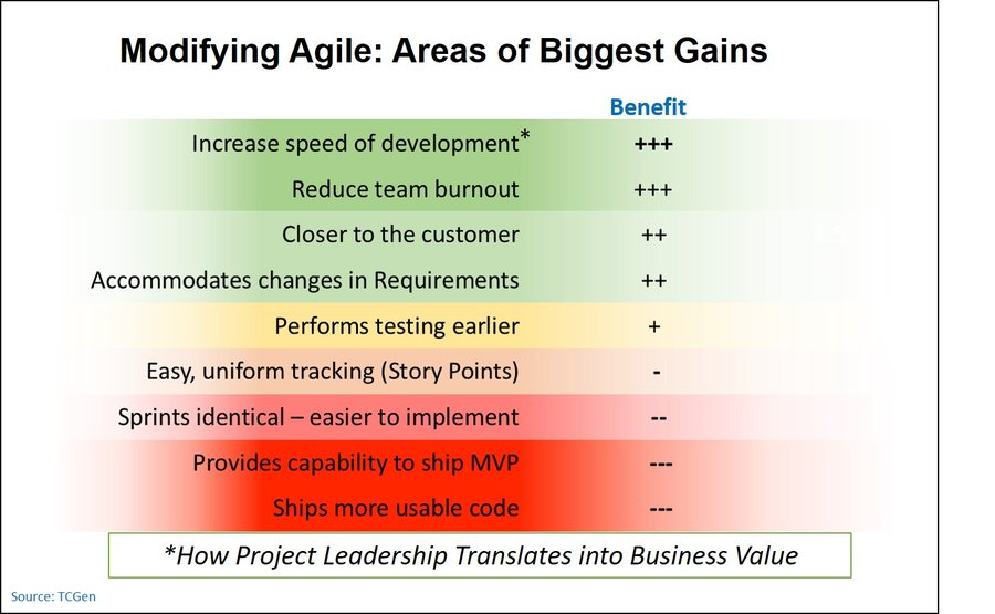 Can Agile and Waterfall Co-Exist?