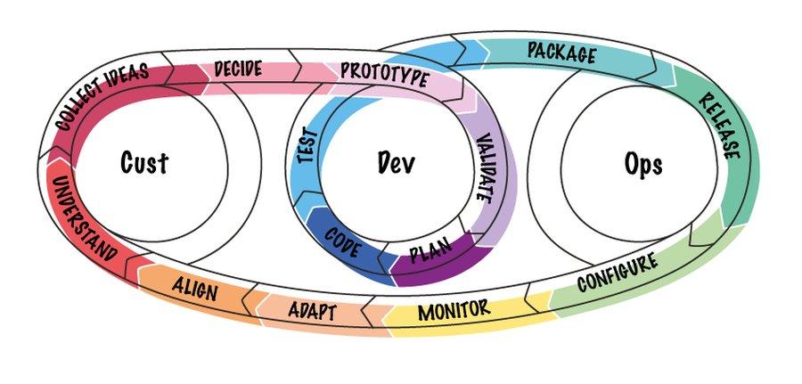 CustDevOps - Nachhaltigkeit in der Software-Produktentwicklung