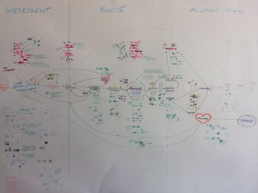 Eine knifflige Aufgabe: Die Customer Journey Map in Design-Sprints