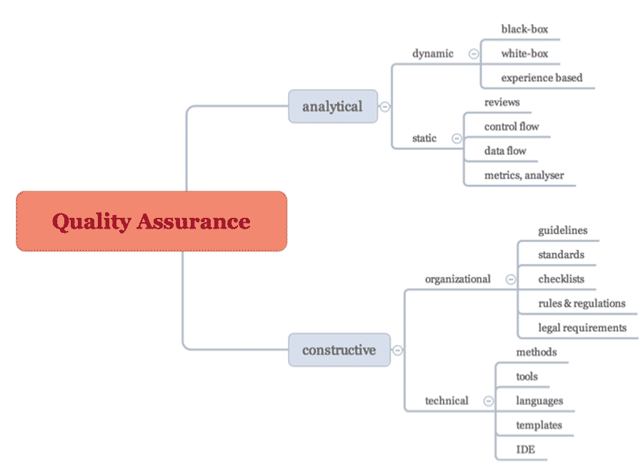 What Is Software Quality Assurance and Why Is It Crucial for Your Business?