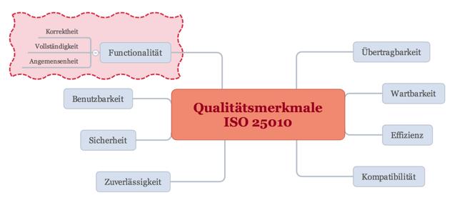 Das Standard-ISO/IEC 25010:2011 stellt fest, welche Qualitätseigenschaften in einem Software-Produkt adressiert werden sollten.